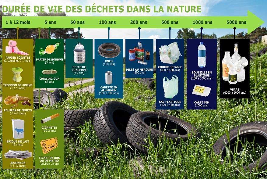 durée de vie des déchets dans la nature par où commencer le zéro déchet